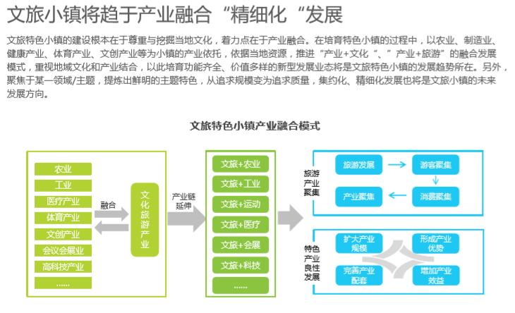 中国文旅特色小镇发展研究报告_3