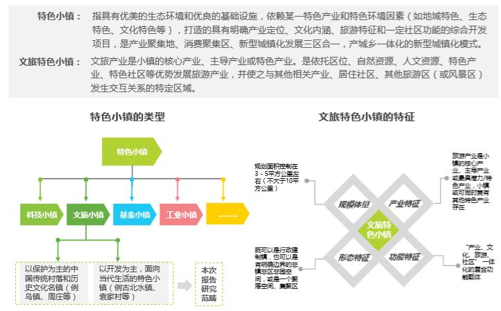 中国文旅特色小镇发展研究报告_4