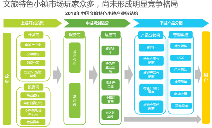 中国文旅特色小镇发展研究报告_6