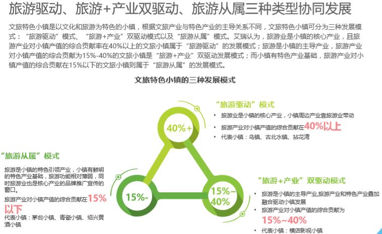 中国文旅特色小镇发展研究报告_5