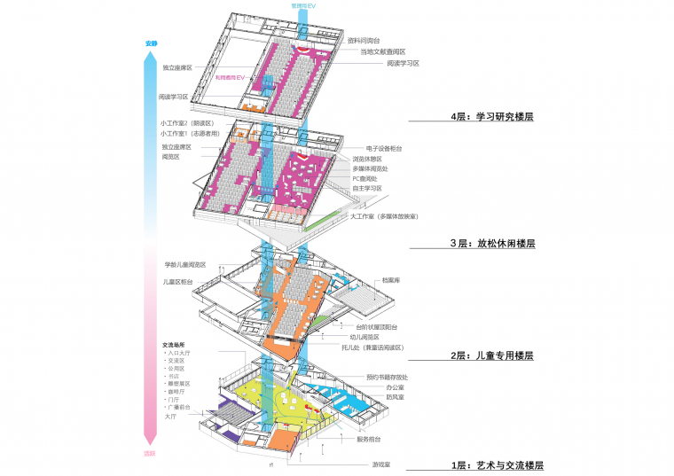 Librio行桥:扭转与堆叠/三上建筑事务所-m9 pic2_composition of the facility.png