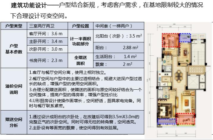 住宅项目产品设计逻辑(图文并茂)_4