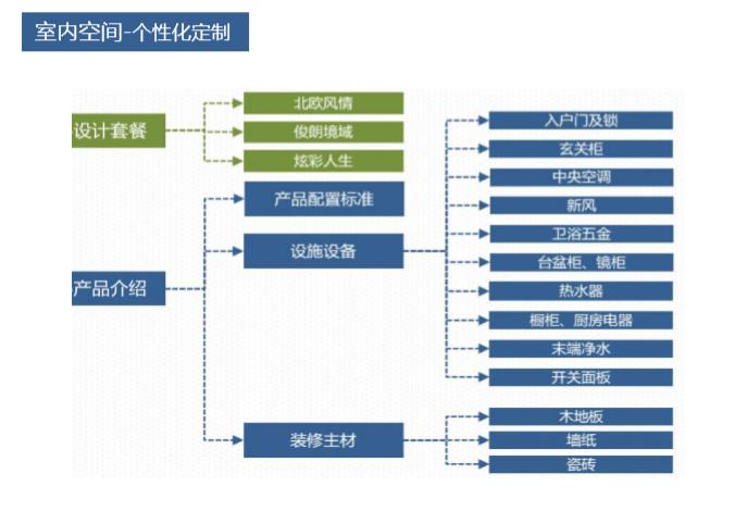 住宅项目产品设计逻辑(图文并茂)_8
