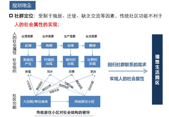 住宅项目产品设计逻辑(图文并茂)_6