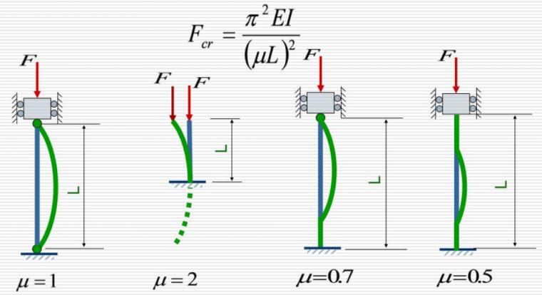 结构受压稳定问题(四)_1