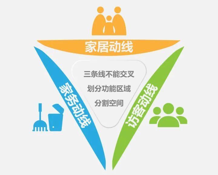 干货:什么是户型优化?_14