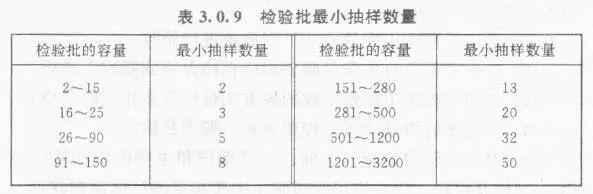 检验批的划分、容量和最小抽样数量总结_1