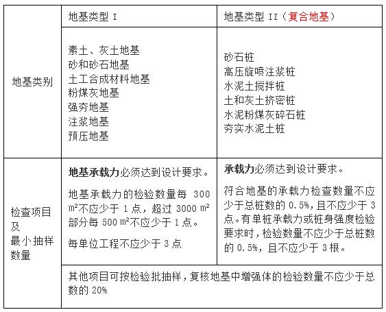 检验批的划分、容量和最小抽样数量总结_3