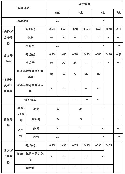关于高规的相关问题(七)_1