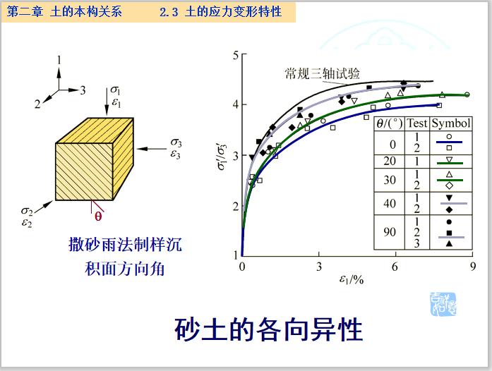 高等土力学土的本构关系讲义(234页)_5