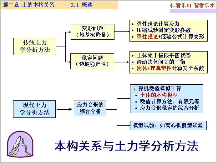 高等土力学土的本构关系讲义(234页)_4