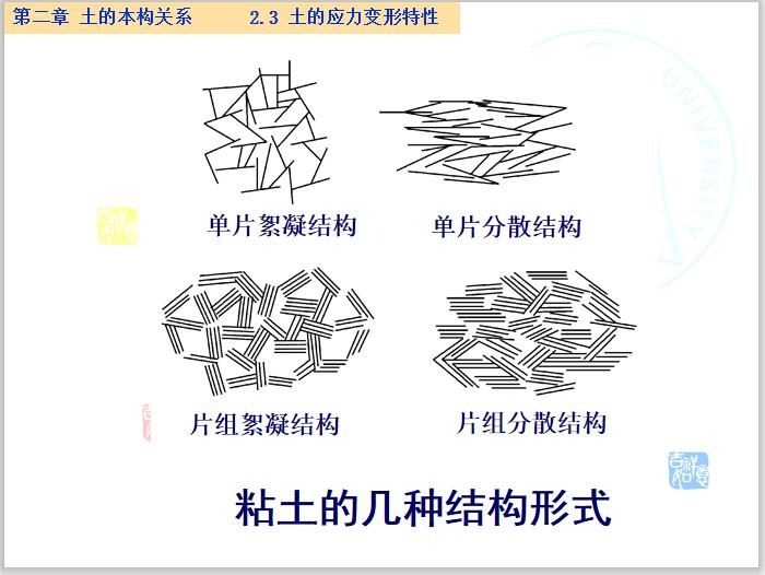 高等土力学土的本构关系讲义(234页)_2