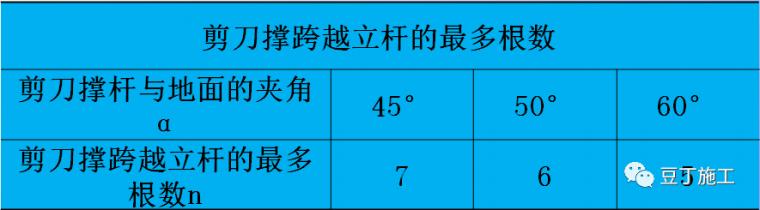 详细的脚手架各部位构造要求解读_22