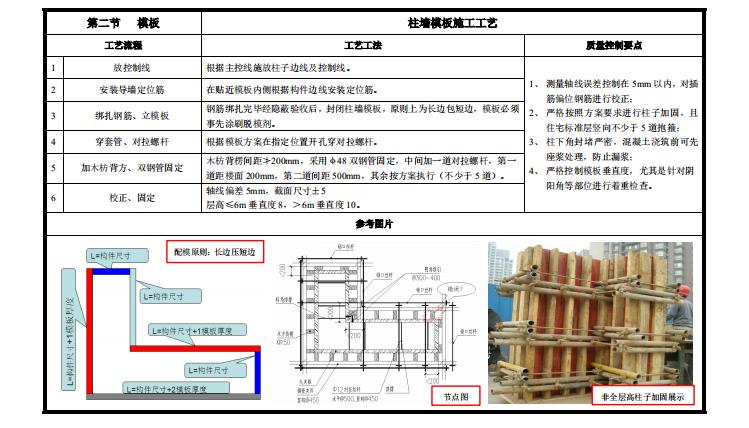 工程质量标准管控要点讲义PPT(395P)_7