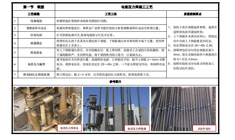 工程质量标准管控要点讲义PPT(395P)_6
