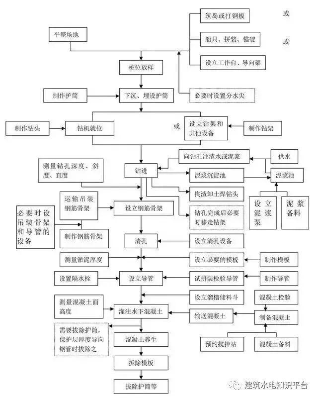 工程施工全套工艺流程图(内部资料)_1