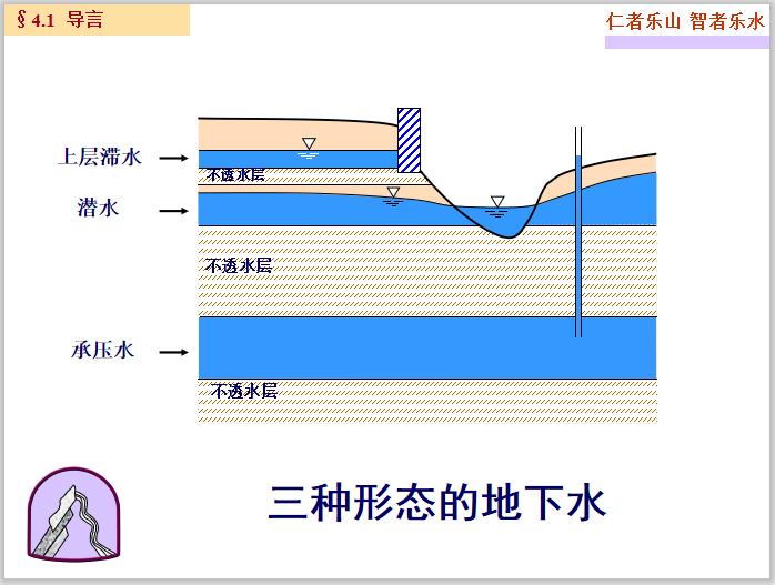 高等土力学土中水及渗流计算(195页)_2