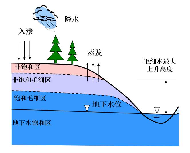高等土力学土中水及渗流计算(195页)_1