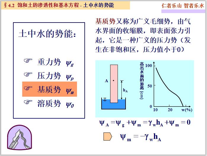 高等土力学土中水及渗流计算(195页)_3