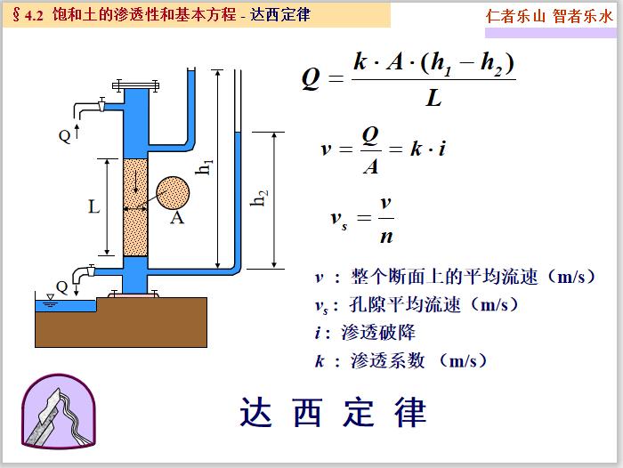 高等土力学土中水及渗流计算(195页)_4