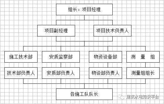 工程施工全套工艺流程图(内部资料)_4