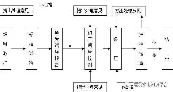 工程施工全套工艺流程图(内部资料)_8