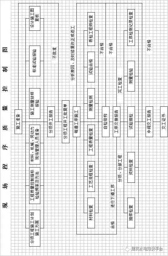 工程施工全套工艺流程图(内部资料)_7