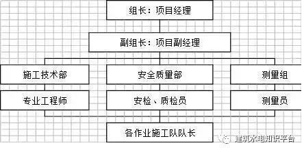 工程施工全套工艺流程图(内部资料)_9