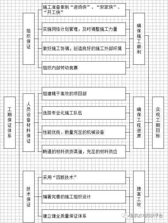 工程施工全套工艺流程图(内部资料)_10