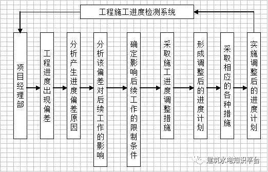 工程施工全套工艺流程图(内部资料)_11
