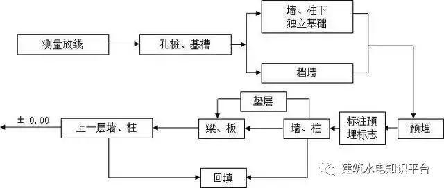 工程施工全套工艺流程图(内部资料)_13