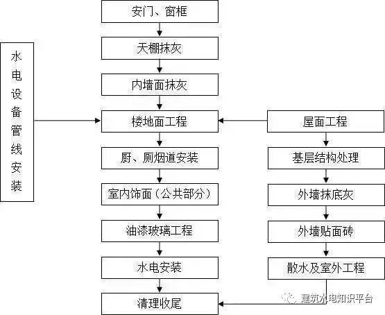 工程施工全套工艺流程图(内部资料)_15