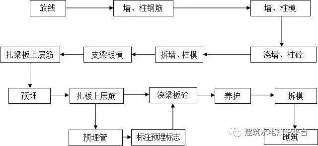 工程施工全套工艺流程图(内部资料)_14