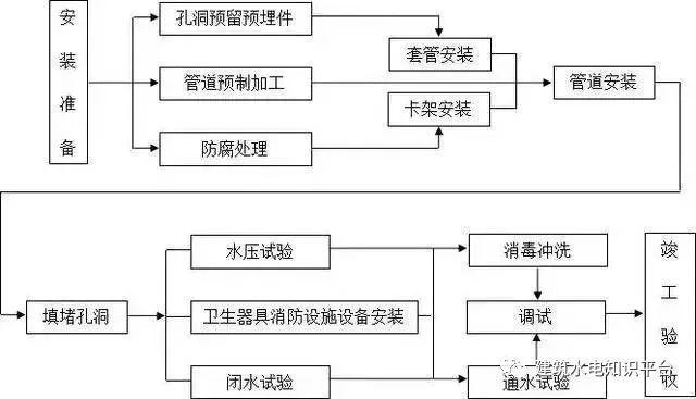 工程施工全套工艺流程图(内部资料)_18