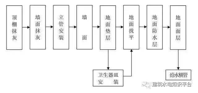 工程施工全套工艺流程图(内部资料)_16