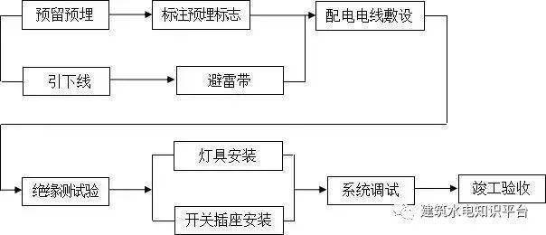 工程施工全套工艺流程图(内部资料)_17