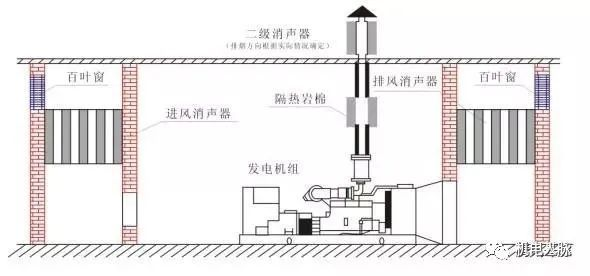浅谈柴油发电机选型、品牌与工程招采_4