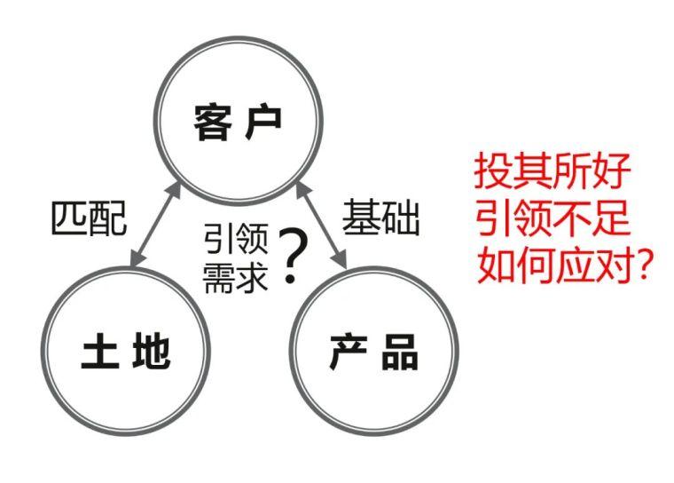 """旭辉客研用数据洞察产品定位中""""隐秘角落""""_2"""