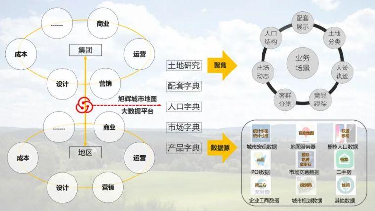"""旭辉客研用数据洞察产品定位中""""隐秘角落""""_4"""