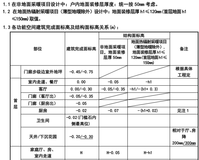 知名地产住宅设计要求及标准(213页)_4