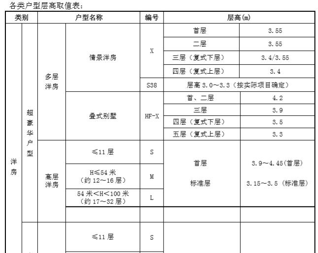 知名地产住宅设计要求及标准(213页)_5