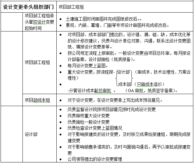 房地产公司设计变更作业指引_3