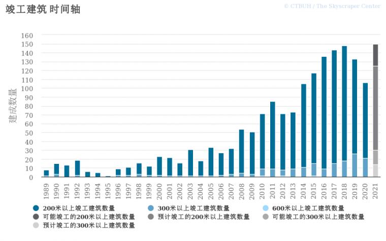 2020全球竣工的高层建筑,中国5座进前十!_2
