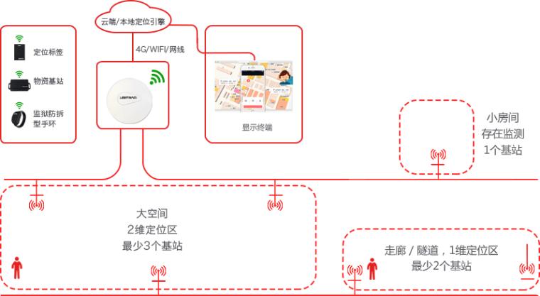 UWB高精度定位-隧道施工安全综合管理系统_2