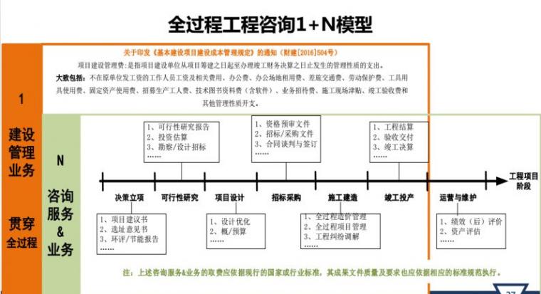 工程造价、监理单位如何获取全过程咨询业务_23