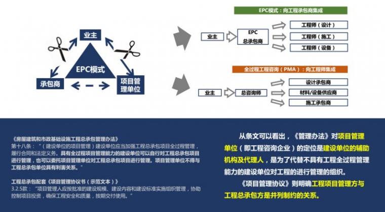 工程造价、监理单位如何获取全过程咨询业务_24