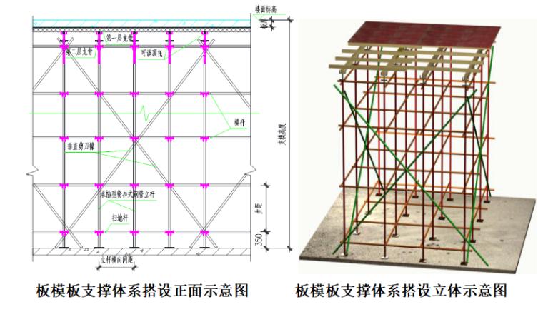 [广东]高层住宅商业别墅支模专项施工方案_6
