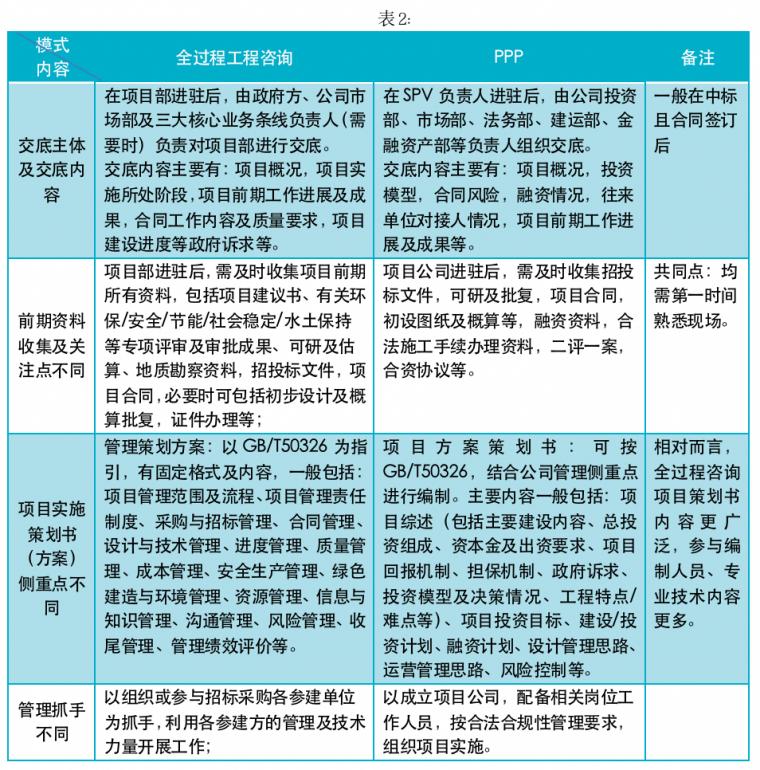 浅析PPP管理与全过程咨询管理的差异_2