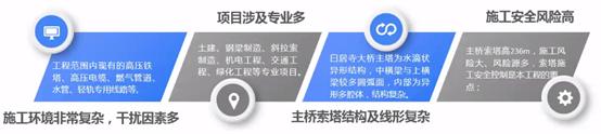 白居寺长江大桥BIM技术施工的应用_1
