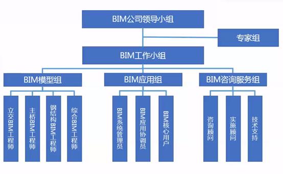 白居寺长江大桥BIM技术施工的应用_2